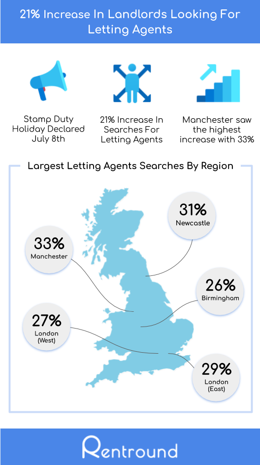 21% Increase In Landlords Looking For Letting Agents