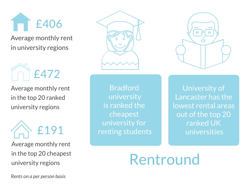 students renting