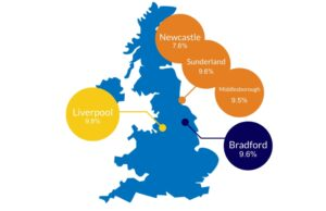 top rental yield postcodes UK