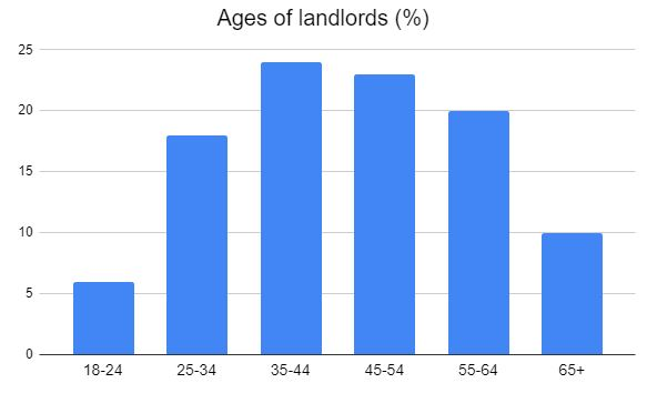 ages of landlords