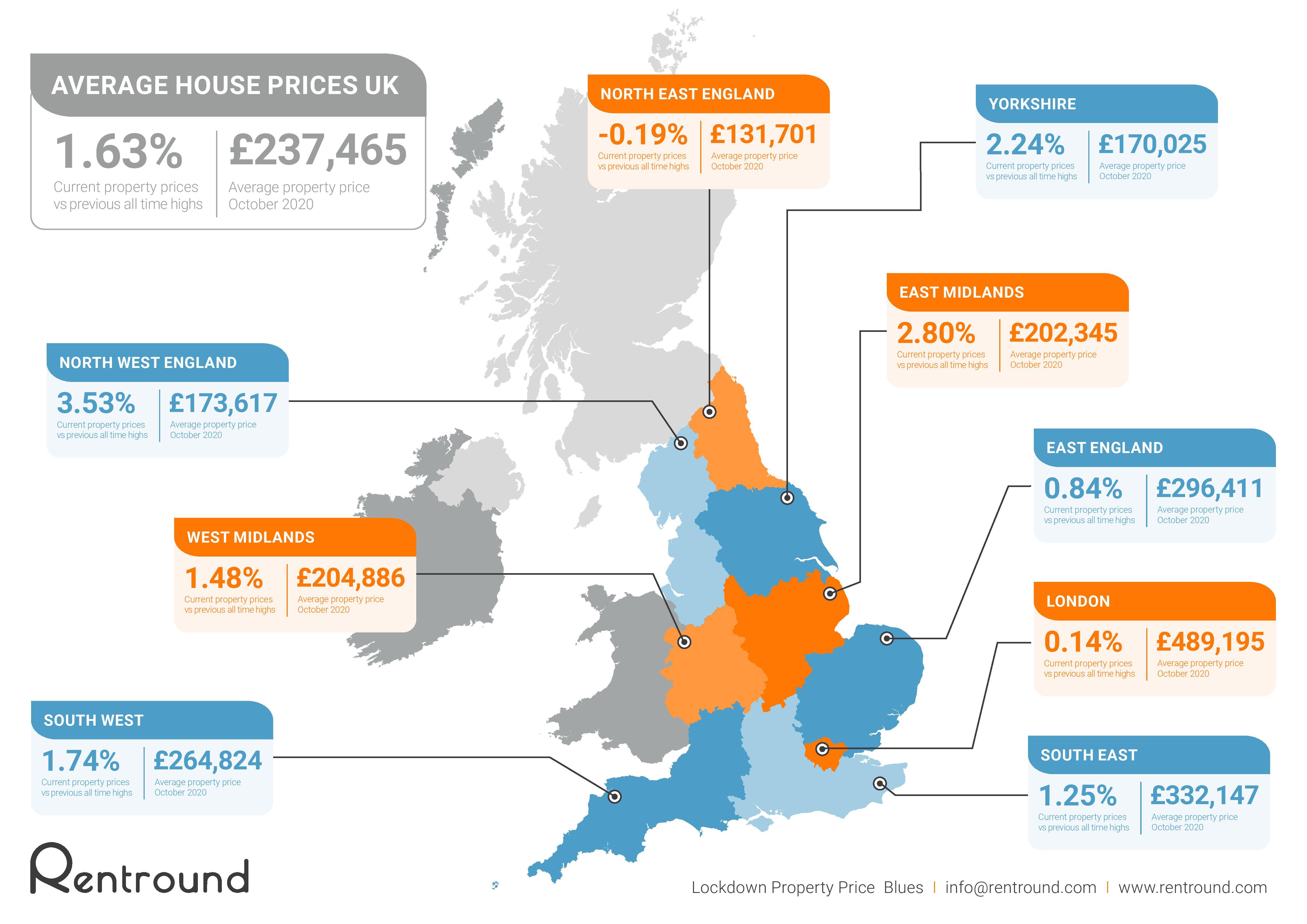 UK average property prices